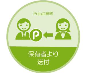 社会貢献Pota